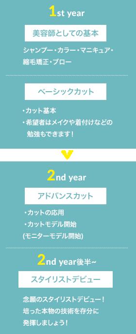 1st year 美容師としての基本を習得 2nd year~ ベーシックカットを習得 3rd year~ スタイリストデビュー